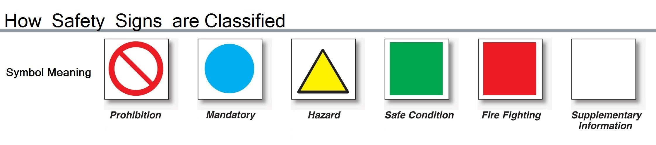 Classification of safety signs